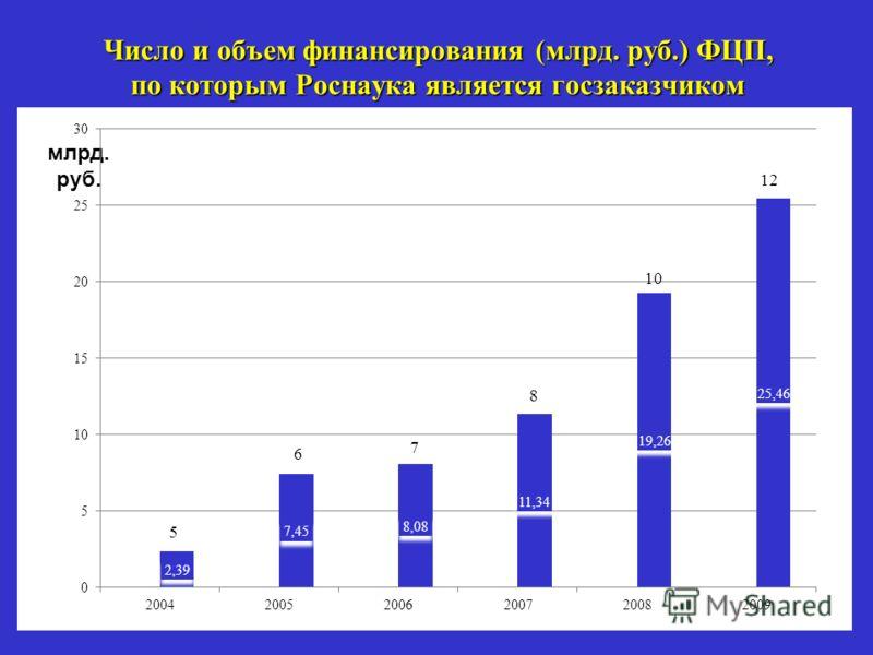 2 Число и объем финансирования (млрд. руб.) ФЦП, по которым Роснаука является госзаказчиком млрд. руб.