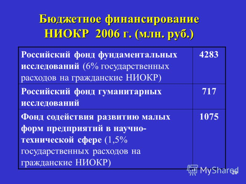 20 Бюджетное финансирование НИОКР 2006 г. (млн. руб.) Российский фонд фундаментальных исследований (6% государственных расходов на гражданские НИОКР) 4283 Российский фонд гуманитарных исследований 717 Фонд содействия развитию малых форм предприятий в