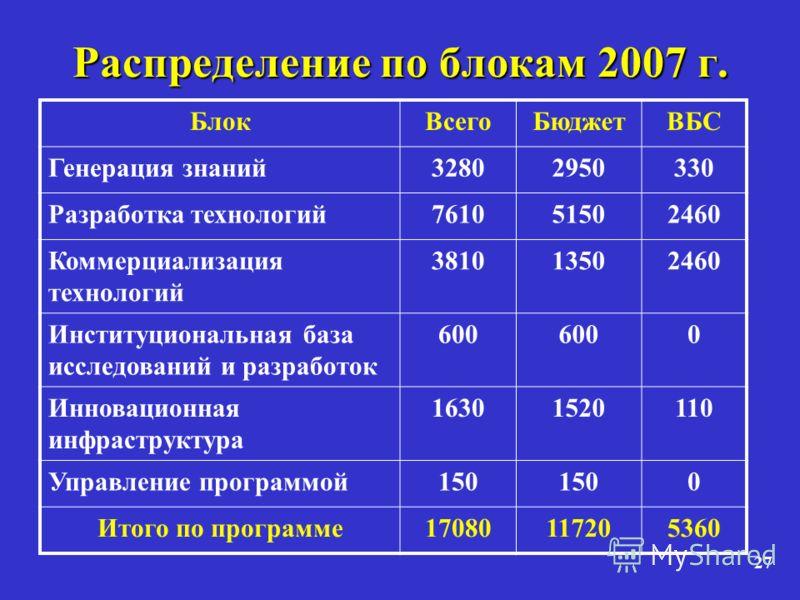 27 Распределение по блокам 2007 г. БлокВсегоБюджетВБС Генерация знаний32802950330 Разработка технологий761051502460 Коммерциализация технологий 381013502460 Институциональная база исследований и разработок 600 0 Инновационная инфраструктура 163015201