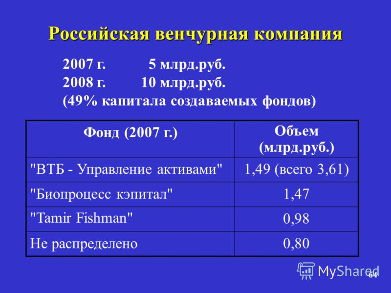 64 Российская венчурная компания Фонд (2007 г.) Объем (млрд.руб.) ВТБ - Управление активами1,49 (всего 3,61) Биопроцесс кэпитал1,47 Tamir Fishman0,98 Не распределено0,80 2007 г. 5 млрд.руб. 2008 г.10 млрд.руб. (49% капитала создаваемых фондов)