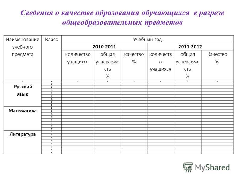 Наименование учебного предмета КлассУчебный год 2010-20112011-2012 количество учащихся общая успеваемо сть % качество % количеств о учащихся общая успеваемо сть % Качество % 12345678 Русский язык 2 3 4 5 6 7 8 9 Математика 2 3 4 5 6 7 8 9 Литература
