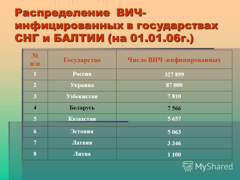 Распределение ВИЧ- инфицированных в государствах СНГ и БАЛТИИ (на 01.01.06г.) п/п ГосударствоЧисло ВИЧ -инфицированных 1Россия 327 899 2Украина87 000 3Узбекистан7 810 4Беларусь 7 566 5Казахстан5 657 6Эстония 5 063 7Латвия 3 346 8Литва 1 100