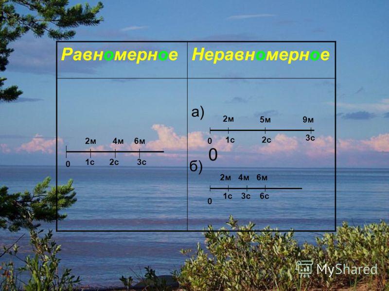 РавномерноеНеравномерное а) 2м 5м9м б) 2м4м6м 0 0 0 1с2с 3с 1с3с6с 2м4м6м 0 1с2с3с