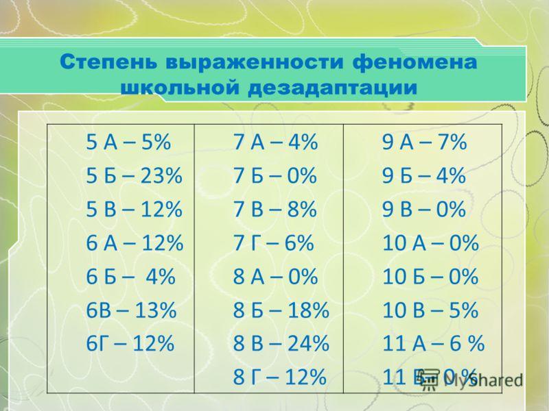 Степень выраженности феномена школьной дезадаптации 5 А – 5% 5 Б – 23% 5 В – 12% 6 А – 12% 6 Б – 4% 6В – 13% 6Г – 12% 7 А – 4% 7 Б – 0% 7 В – 8% 7 Г – 6% 8 А – 0% 8 Б – 18% 8 В – 24% 8 Г – 12% 9 А – 7% 9 Б – 4% 9 В – 0% 10 А – 0% 10 Б – 0% 10 В – 5%