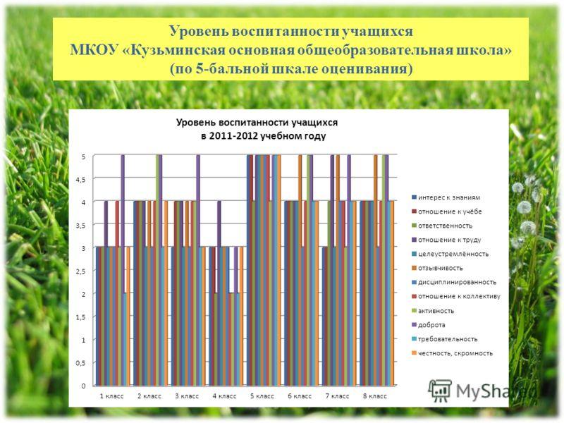 Уровень воспитанности учащихся МКОУ «Кузьминская основная общеобразовательная школа» (по 5-бальной шкале оценивания)