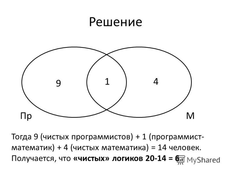 Решение ПрМ 9 14 Тогда 9 (чистых программистов) + 1 (программист- математик) + 4 (чистых математика) = 14 человек. Получается, что «чистых» логиков 20-14 = 6