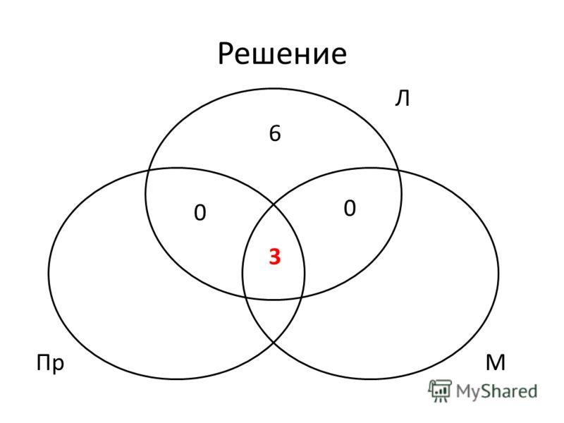 Решение ПрМ 6 3 0 Л 0