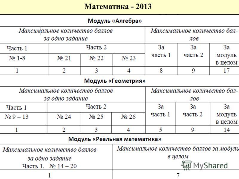 Математика - 2013