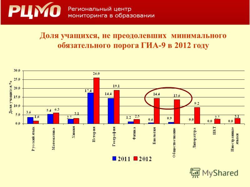 Доля учащихся, не преодолевших минимального обязательного порога ГИА-9 в 2012 году