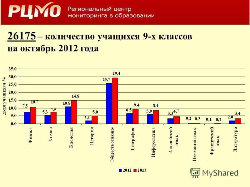 26175 – количество учащихся 9-х классов на октябрь 2012 года