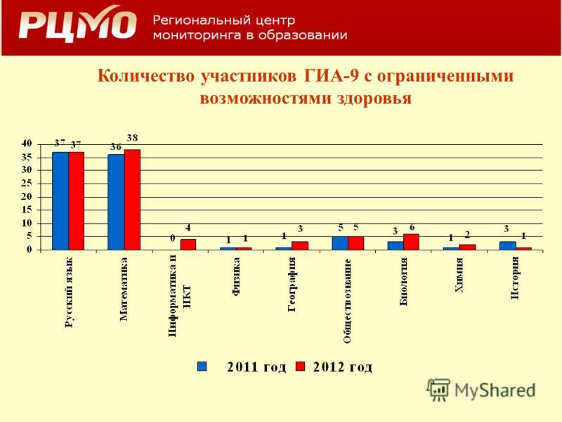 Количество участников ГИА-9 с ограниченными возможностями здоровья