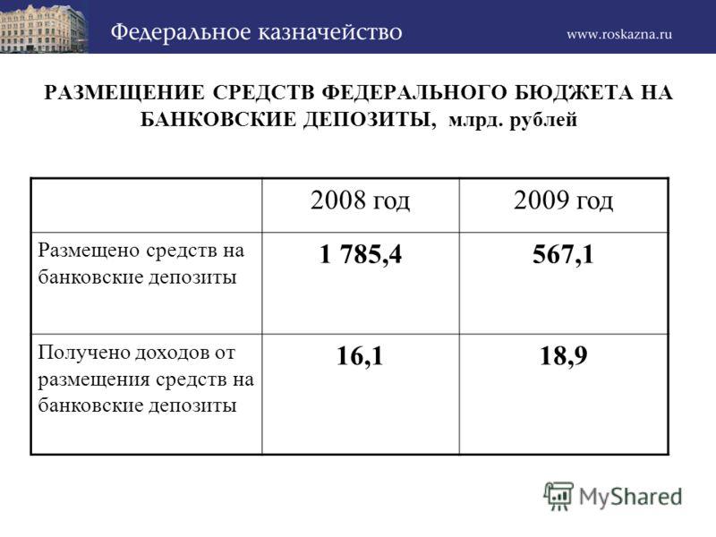 РАЗМЕЩЕНИЕ СРЕДСТВ ФЕДЕРАЛЬНОГО БЮДЖЕТА НА БАНКОВСКИЕ ДЕПОЗИТЫ, млрд. рублей 2008 год2009 год Размещено средств на банковские депозиты 1 785,4567,1 Получено доходов от размещения средств на банковские депозиты 16,118,9