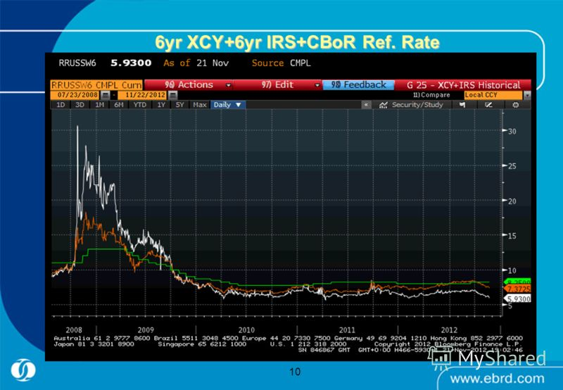 10 6yr XCY+6yr IRS+CBoR Ref. Rate