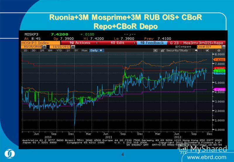 Ruonia+3M Mosprime+3M RUB OIS+ CBoR Repo+CBoR Depo 4