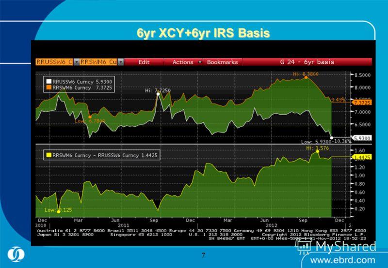 7 6yr XCY+6yr IRS Basis