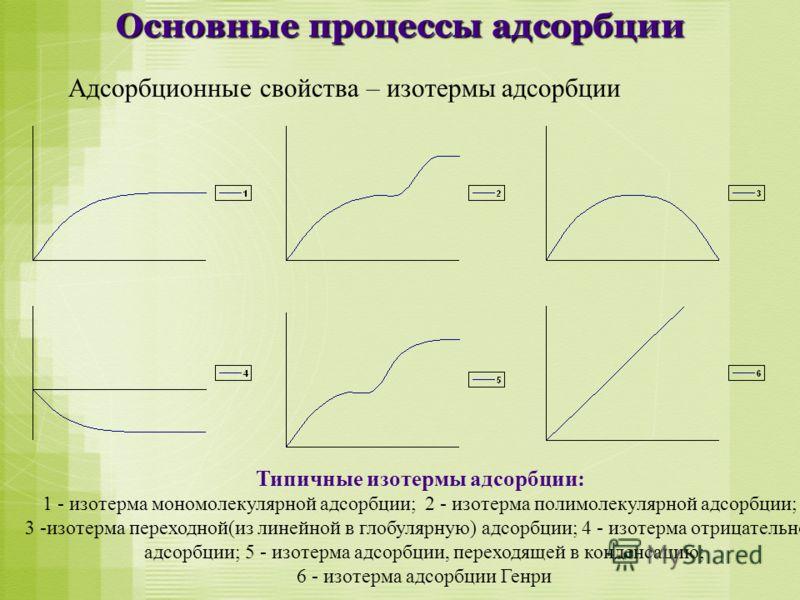 Основные процессы адсорбции Адсорбционные свойства – изотермы адсорбции Типичные изотермы адсорбции: 1 - изотерма мономолекулярной адсорбции; 2 - изотерма полимолекулярной адсорбции; 3 -изотерма переходной(из линейной в глобулярную) адсорбции; 4 - из