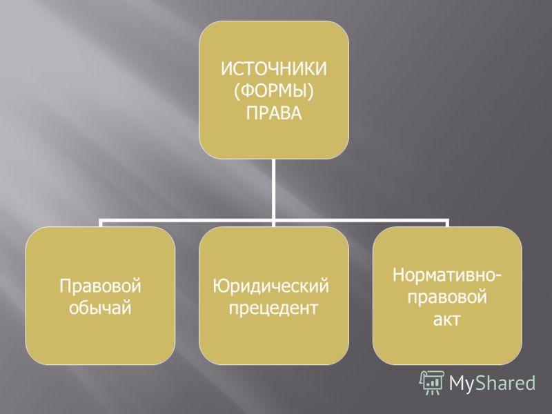 ИСТОЧНИКИ (ФОРМЫ) ПРАВА Правовой обычай Юридический прецедент Нормативно- правовой акт