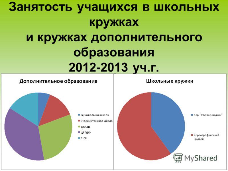 Занятость учащихся в школьных кружках и кружках дополнительного образования 2012-2013 уч.г.