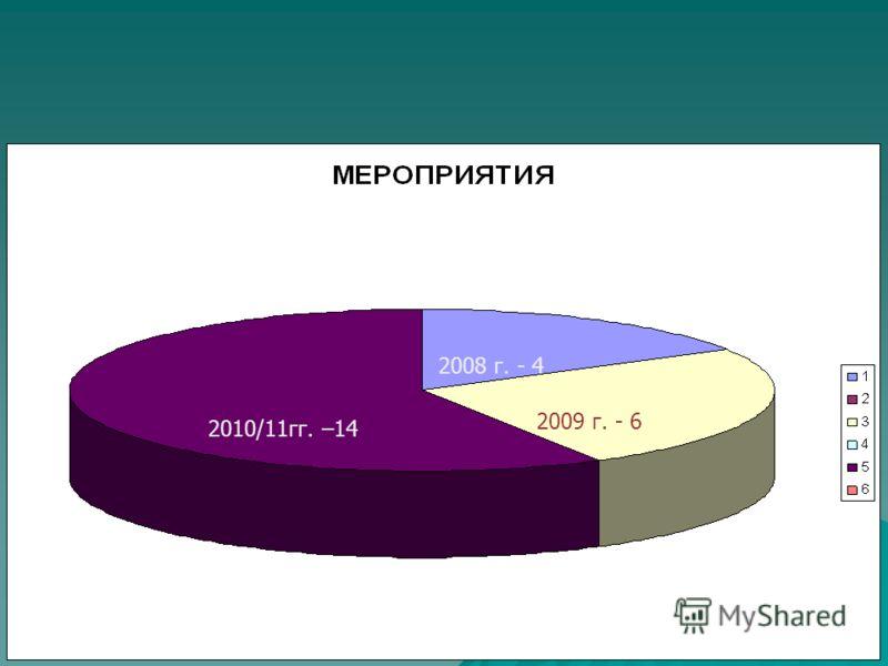 2010/11гг. –14 2008 г. - 4 2009 г. - 6