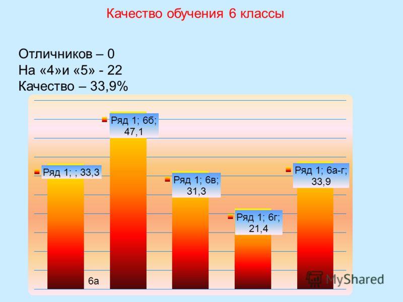 Качество обучения 6 классы Отличников – 0 На «4»и «5» - 22 Качество – 33,9%