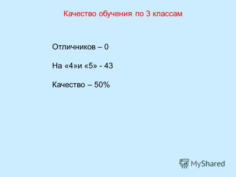 Качество обучения по 3 классам Отличников – 0 На «4»и «5» - 43 Качество – 50%