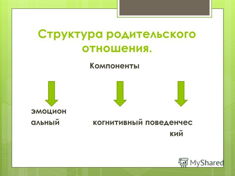 Структура родительского отношения. Компоненты эмоцион альный когнитивный поведенчес кий