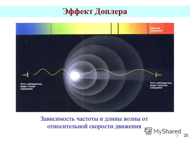 20 Эффект Доплера Зависимость частоты и длины волны от относительной скорости движения 20