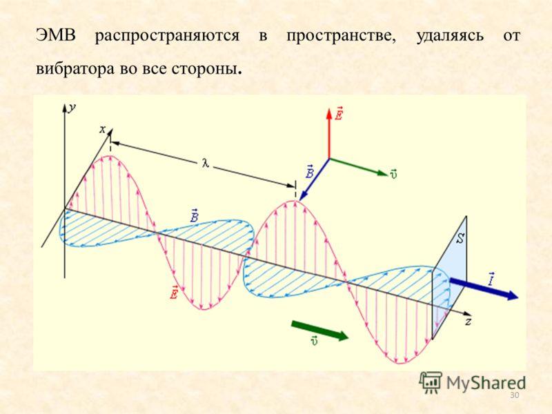 ЭМВ распространяются в пространстве, удаляясь от вибратора во все стороны. 30