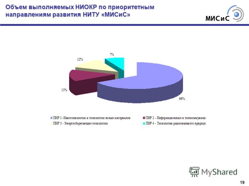Объем выполняемых НИОКР по приоритетным направлениям развития НИТУ «МИСиС» 19