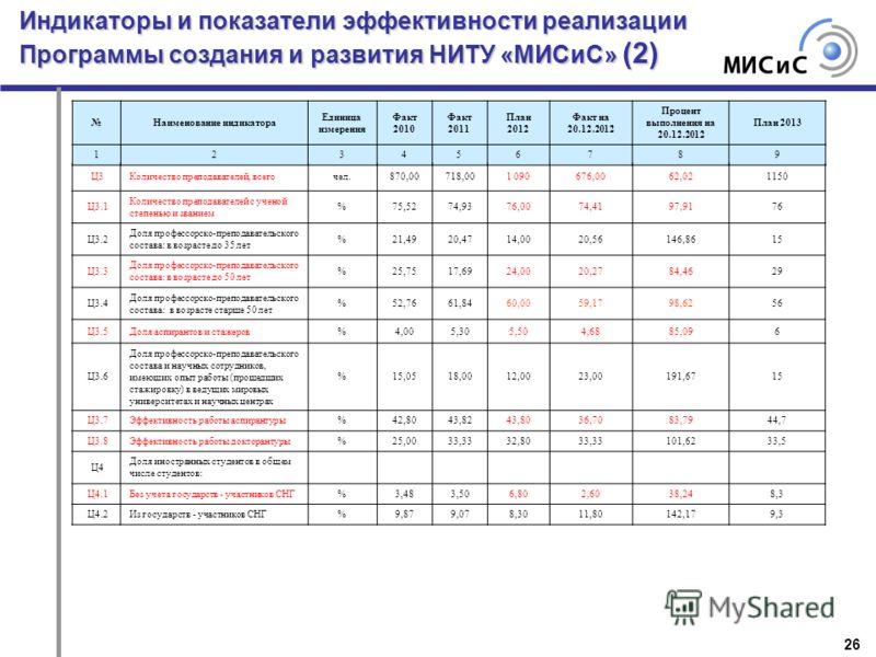 Индикаторы и показатели эффективности реализации Программы создания и развития НИТУ «МИСиС» (2) 26 Наименование индикатора Единица измерения Факт 2010 Факт 2011 План 2012 Факт на 20.12.2012 Процент выполнения на 20.12.2012 План 2013 123456789 Ц3Колич