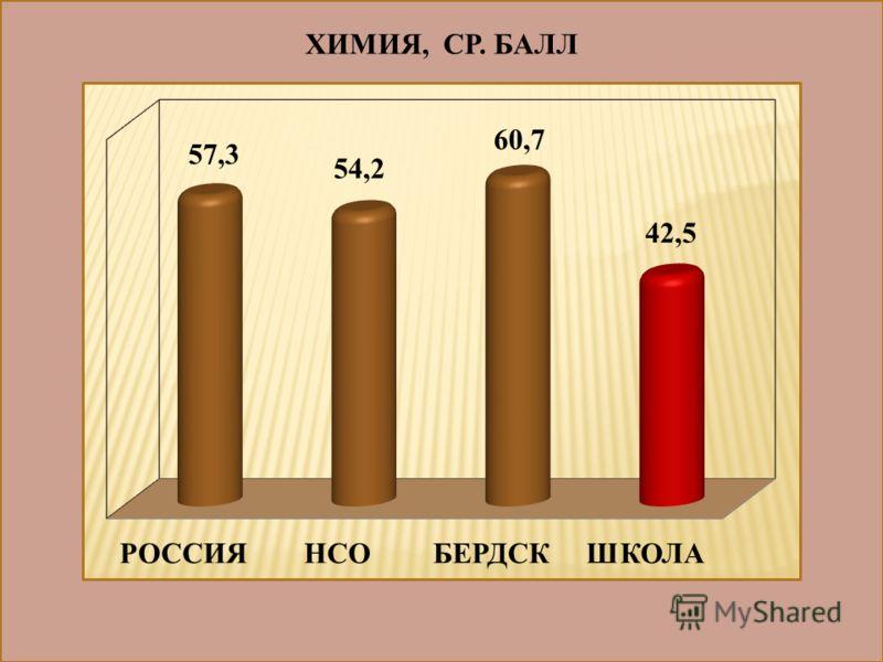 ХИМИЯ, СР. БАЛЛ