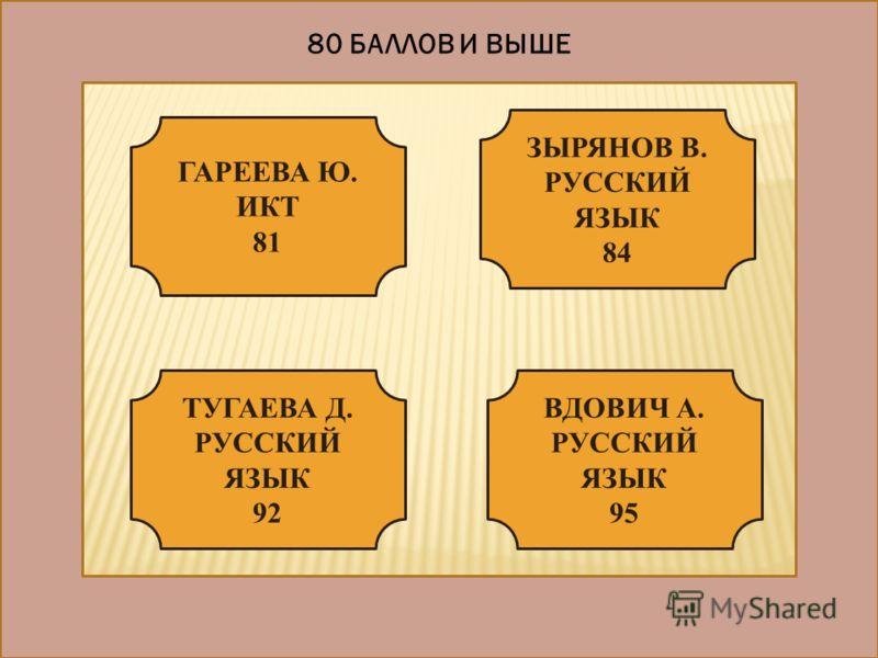 80 БАЛЛОВ И ВЫШЕ ГАРЕЕВА Ю. ИКТ 81 ТУГАЕВА Д. РУССКИЙ ЯЗЫК 92 ЗЫРЯНОВ В. РУССКИЙ ЯЗЫК 84 ВДОВИЧ А. РУССКИЙ ЯЗЫК 95
