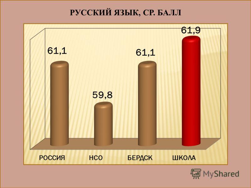 РУССКИЙ ЯЗЫК, СР. БАЛЛ