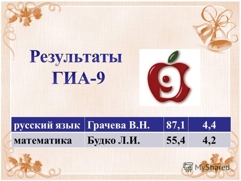 русский языкГрачева В.Н.87,14,4 математикаБудко Л.И.55,44,2