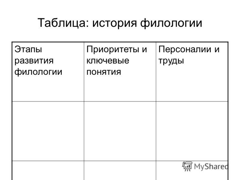 Таблица: история филологии Этапы развития филологии Приоритеты и ключевые понятия Персоналии и труды