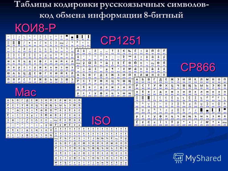 Таблицы кодировки русскоязычных символов- код обмена информации 8-битный КОИ8-Р CP1251 CP866 Mac ISO