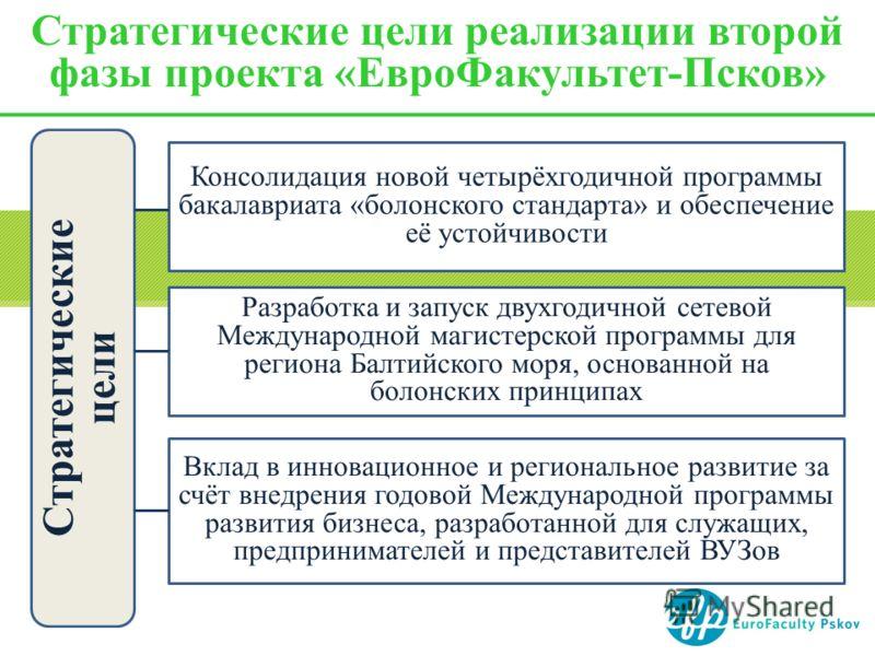 Стратегические цели реализации второй фазы проекта «ЕвроФакультет-Псков» Стратегические цели Консолидация новой четырёхгодичной программы бакалавриата «болонского стандарта» и обеспечение её устойчивости Разработка и запуск двухгодичной сетевой Между