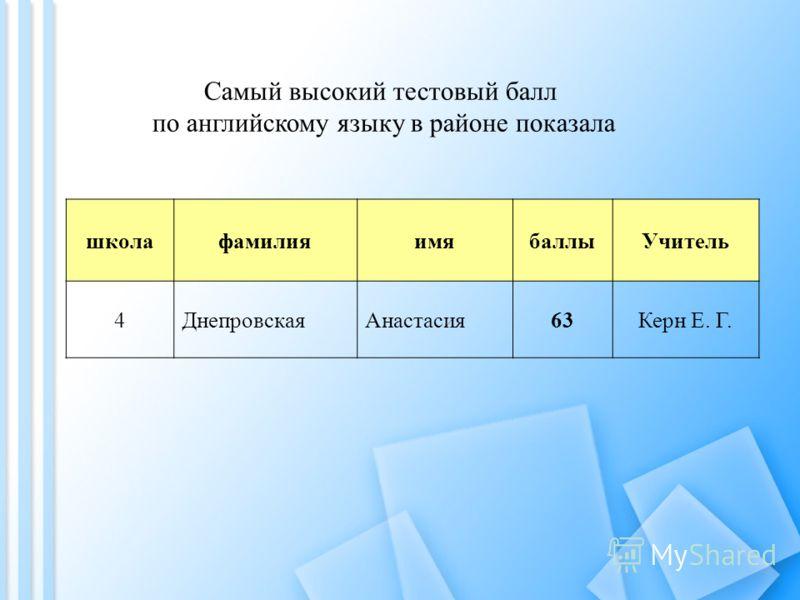 Самый высокий тестовый балл по английскому языку в районе показала школафамилияимябаллыУчитель 4ДнепровскаяАнастасия63Керн Е. Г.
