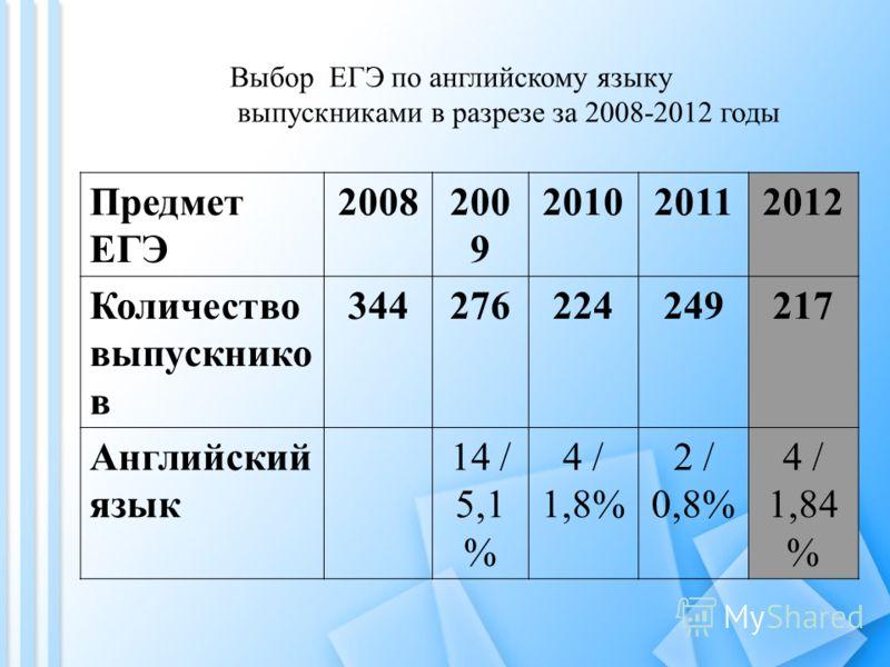Предмет ЕГЭ 2008200 9 201020112012 Количество выпускнико в 344276224249217 Английский язык 14 / 5,1 % 4 / 1,8% 2 / 0,8% 4 / 1,84 % Выбор ЕГЭ по английскому языку выпускниками в разрезе за 2008-2012 годы