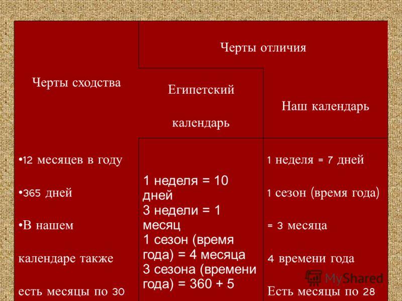 Черты сходства Черты отличия Египетский календарь Наш календарь 12 месяцев в году 365 дней В нашем календаре также есть месяцы по 30 дней 1 неделя = 10 дней 3 недели = 1 месяц 1 сезон (время года) = 4 месяца 3 сезона (времени года) = 360 + 5 1 неделя