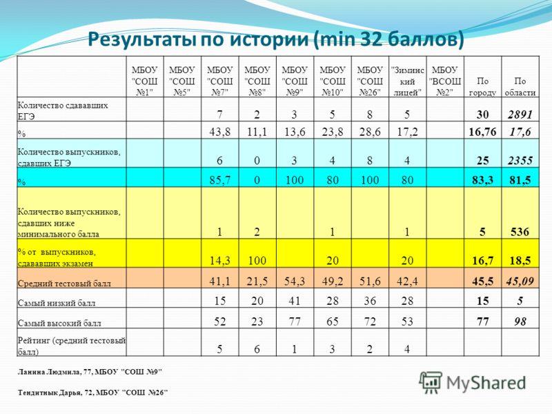 Результаты по истории (min 32 баллов) МБОУ
