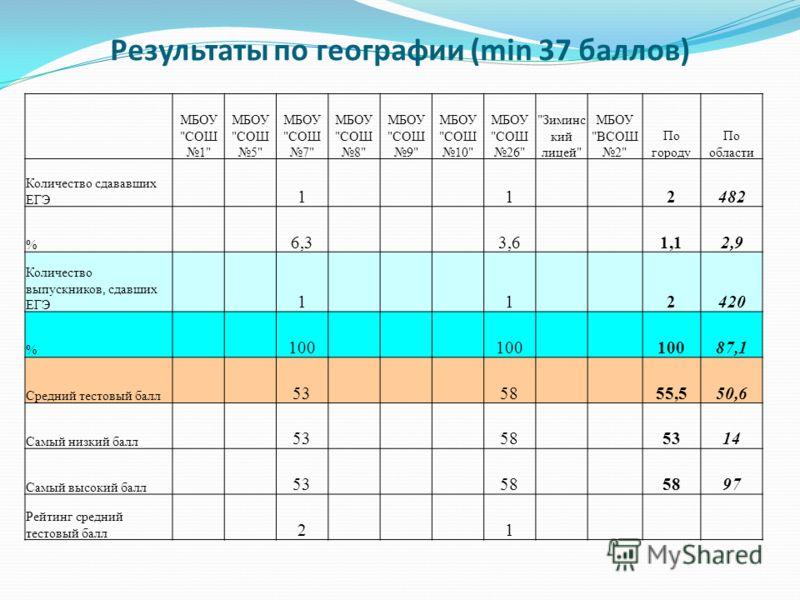 Результаты по географии (min 37 баллов) МБОУ