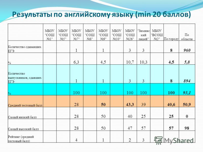 Результаты по английскому языку (min 20 баллов) МБОУ