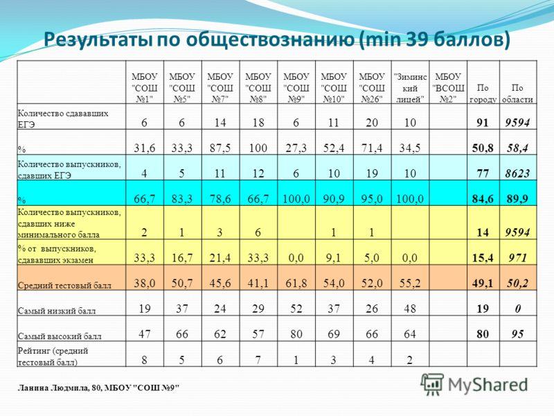 Результаты по обществознанию (min 39 баллов) МБОУ