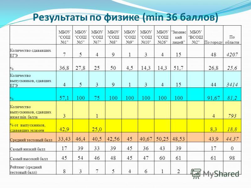Результаты по физике (min 36 баллов) МБОУ