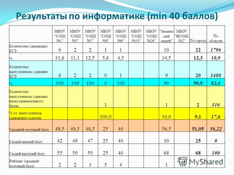 Результаты по информатике (min 40 баллов) МБОУ