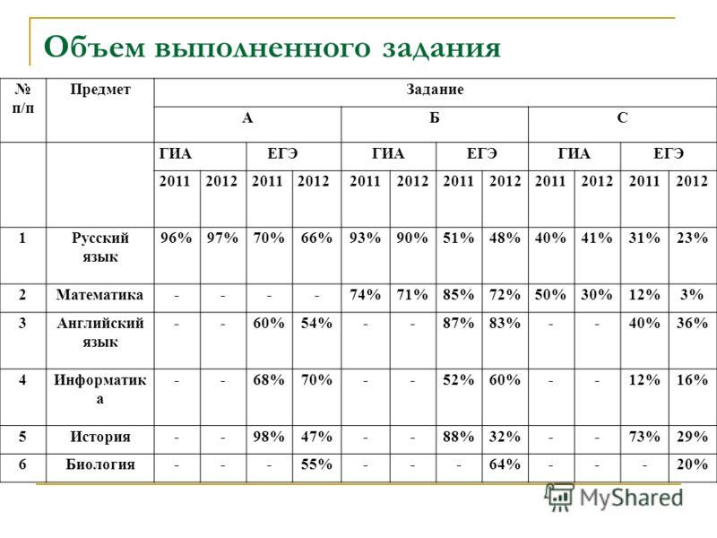 Объем выполненного задания п/п ПредметЗадание АБС ГИА ЕГЭГИАЕГЭГИАЕГЭ 201120122011201220112012201120122011201220112012 1Русский язык 96%97%70%66%93%90%51%48%40%41%31%23% 2Математика----74%71%85%72%50%30%12%3% 3Английский язык --60%54%--87%83%--40%36%