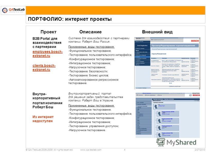 4© QA-TestLab 2005-2008 All rights reserved. www.qa-testlab.com2/27/2013 ПОРТФОЛИО: интернет проекты ПроектОписаниеВнешний вид B2B Portal для взаимодействия с партнерами employees.bosch- extranet.ru clients.bosch- extranet.ru Cистема для взаимодейств