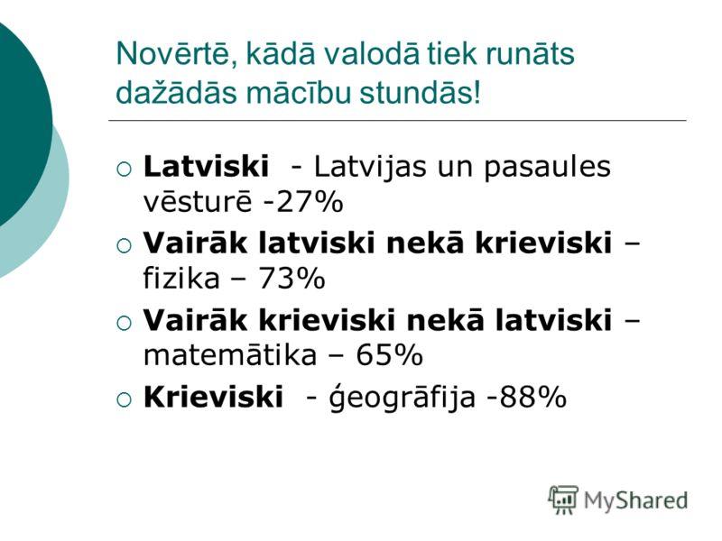 Novērtē, kādā valodā tiek runāts dažādās mācību stundās! Latviski - Latvijas un pasaules vēsturē -27% Vairāk latviski nekā krieviski – fizika – 73% Vairāk krieviski nekā latviski – matemātika – 65% Krieviski - ģeogrāfija -88%