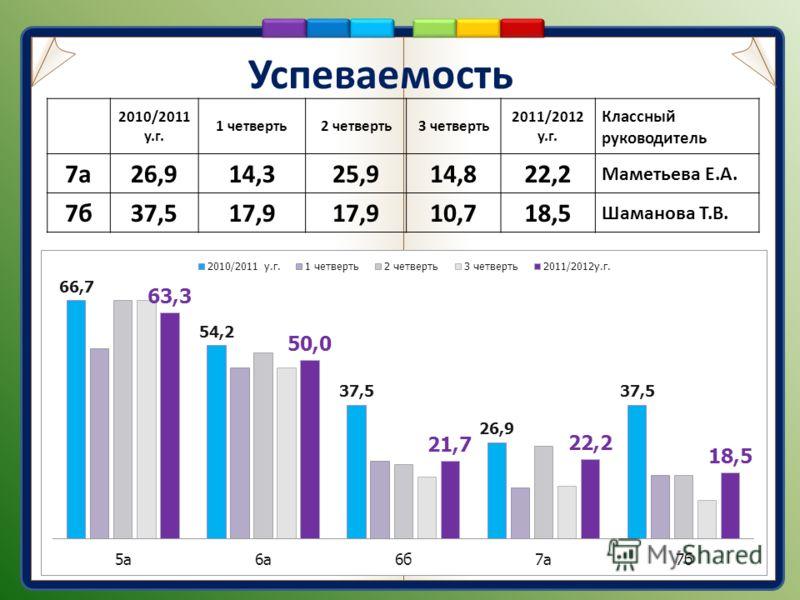 Успеваемость 2010/2011 у.г. 1 четверть2 четверть3 четверть 2011/2012 у.г. Классный руководитель 7а26,914,325,914,822,2 Маметьева Е.А. 7б37,517,9 10,718,5 Шаманова Т.В.